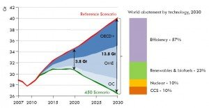 World Abatement of Energy-related CO2 Emissions in the 450 Scenario (World Energy Outlook2009)