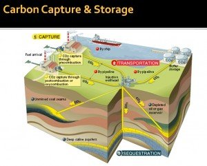 CO2 Capture, Transportation, Sequestration