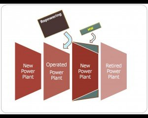 Repowering: To Increase Capacity (MW)