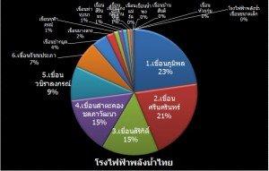 สัดส่วนเขื่อน โรงไฟฟ้าพลังน้ำของไทย กฟผ  ratio of Hydro Power Plant Thailand 2010