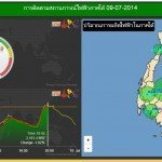 south power system thailand